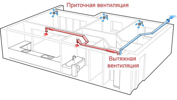 Схема приточно-вытяжной вентиляции