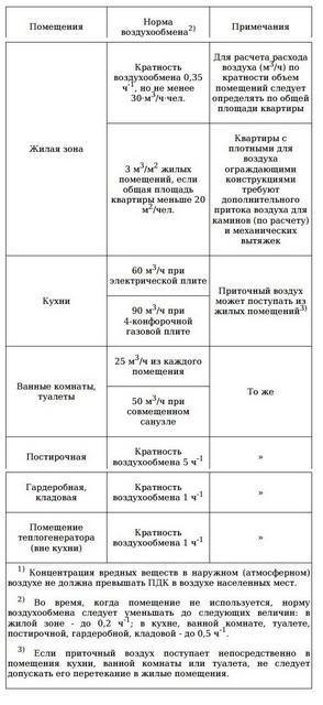 Нормы вентиляции из НП «АВОК» 2.1-2008.