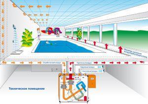 Приточно-вытяжная схема вентиляции бассейна
