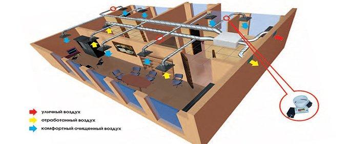 Схема движения воздуха в приточно-вытяжной системе вентиляции в офисе