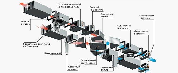 Схема сборной приточно-вытяжной установки