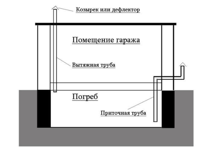 схема вентиляции в подвале гаража