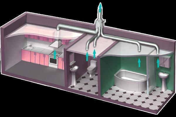 Вытяжная вентиляция помещения