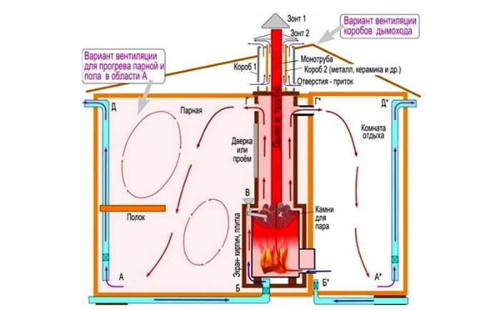Схема вентиляции под полом бани