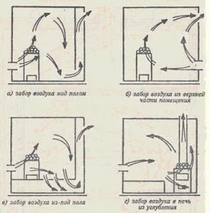 Популярные способы организации вентиляции