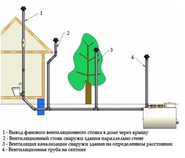 Вентиляция канализации фановыми трубами