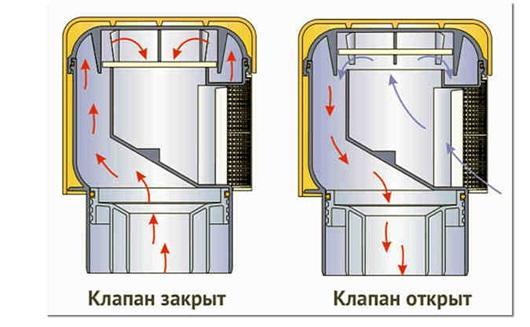 Устройство и схема работы вакуумного клапана