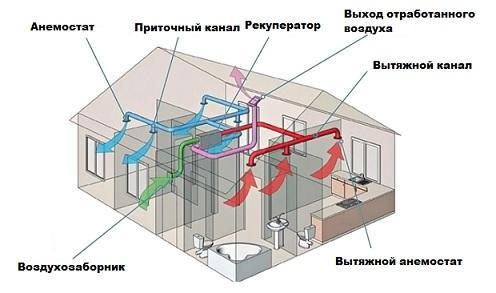 Вентиляция с рекуперацией тепла в частном доме
