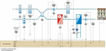 Функциональная схема системы автоматизации приточной вентиляции и кондиционирования