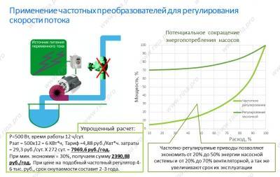 Экономический эффект от применения преобразователей частоты в системах автоматизации кондиционирования