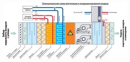 Блок охлаждения центрального кондиционера внутри установки вентиляции