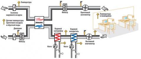Блоки управления вентиляции и кондиционирования на схеме