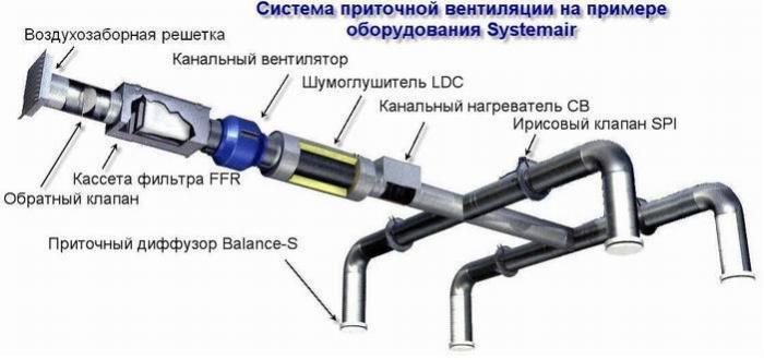 sistema-prinuditelnoj-ventilyacii