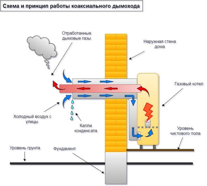 koaksialnyj-dymohod-ustrojstvo