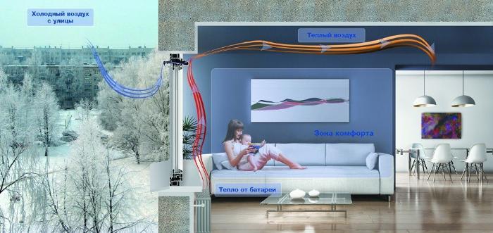 порядок функционирования вентиляции в квартире