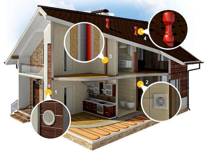Механическая вентиляция жилища