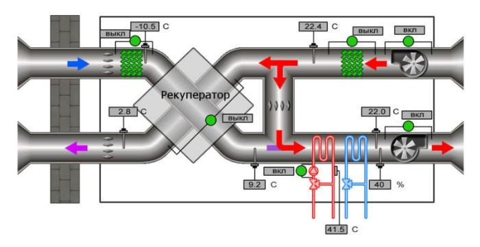 Схема работы приточно вытяжной вентиляции с рекуператором