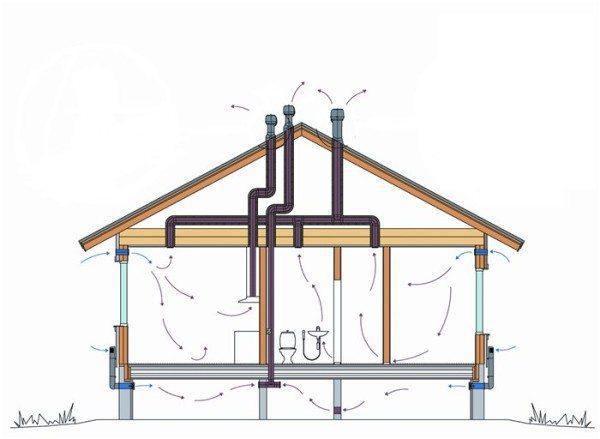 Вентиляция в частном доме.
