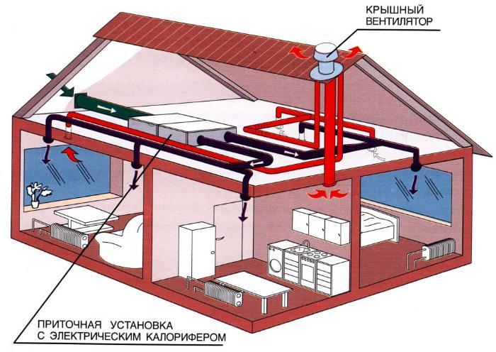 Схема принудительной вентиляции здания, включая мансарду