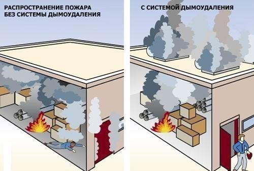 Как происходит дымоудаление из помещения