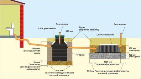 Схема септика с инфильтратором