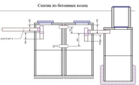 Проект септика из бетонных колец