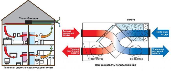 Схема приточной вентиляции с подогревом