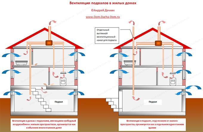 Вентиляция зданий с подвалами