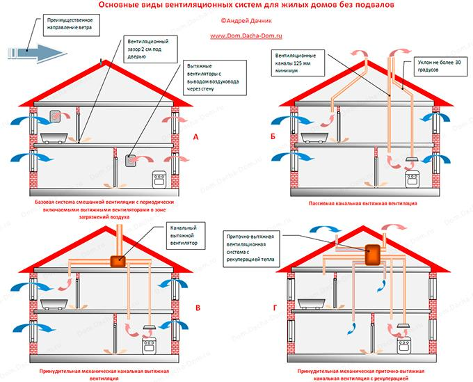Основные виды систем вентиляции в жилых домах