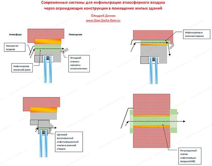 Системы пассивной инфильтрации воздуха для вентиляции в помещении