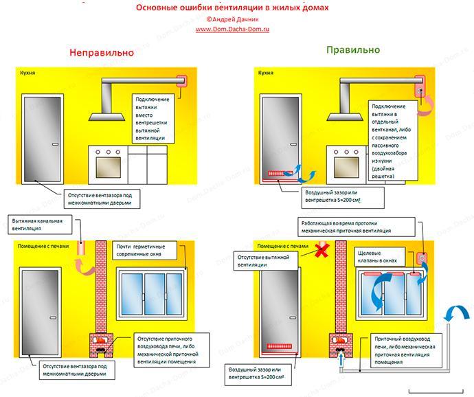 Ошибки устройства вентиляции на кухнях и в помещениях с печами и каминами.