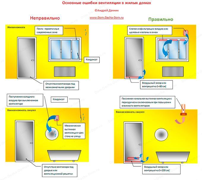 Ошибки вентиляции жилых комнат и санузлов