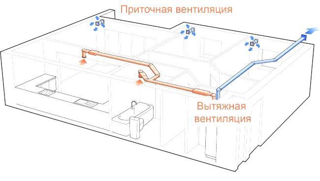 вентиляция в квартире 3