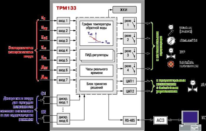 Контроллер приточной вентиляции ОВЕН ТРМ133. Функциональная схема прибора