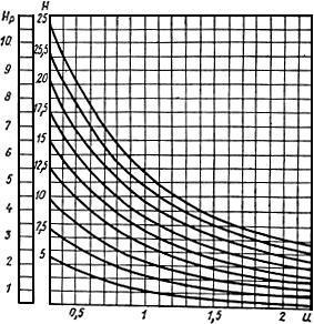 СНиП II-33-75 Отопление, вентиляция и кондиционирование воздуха