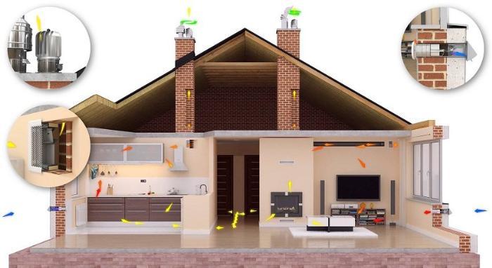 Картинки по запросу Естественная вентиляция в частном доме