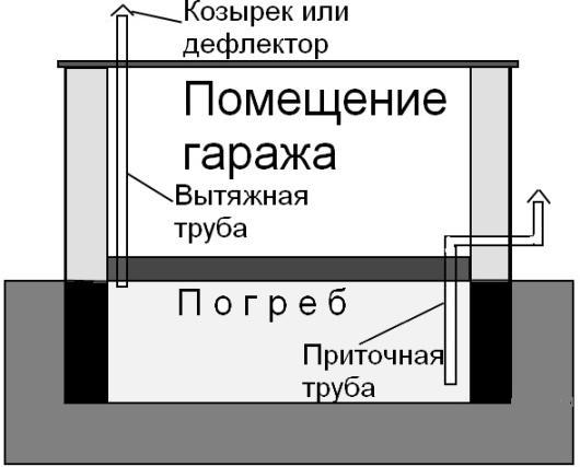 Схема гаражной вентиляции с погребом