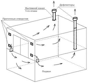 Схема устройства вентиляции подвала