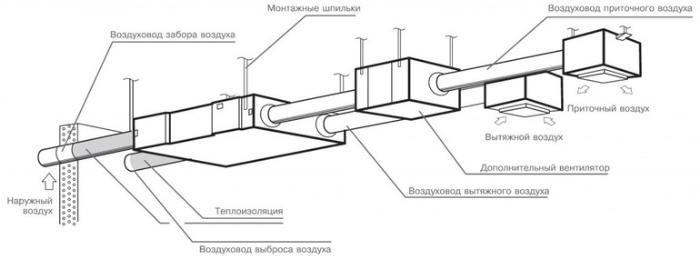 Расчет объема воздуха в воздуховоде
