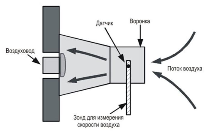 Санитарные нормы для вентиляции