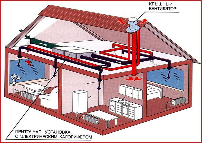 Размещение вентиляционных каналов в частном доме