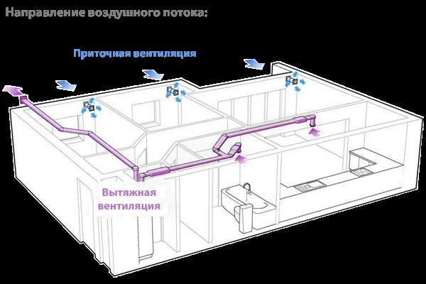 Направление воздушного потока вентиляционной системы