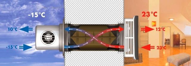 Принцип воздухообмена в рекуператоре