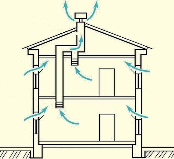 Движение воздушных потоков при естественной вентиляции