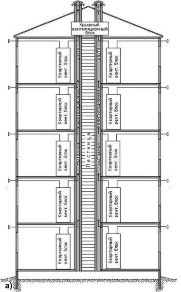 Схема соединения индивидуальных вытяжных каналов с общим