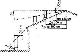 Определение высоты вытяжных шахт