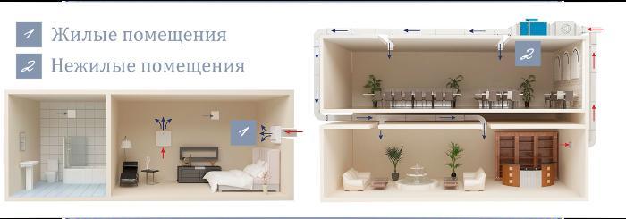 Монтаж вентиляции в жилых и нежилых помещениях