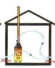 Выходной канал расположен на уровне входного, но в нем установлен вентилятор для принудительной вытяжки.