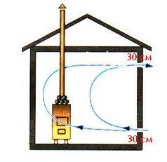 Выходное и входное отверстия расположены на противоположной по отношению к печи стене, но на разных высотах.