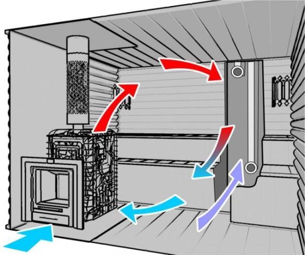 Правильно устроенная вентиляция в парилке русской бани или сауны обеспечит равномерный воздухообмен.